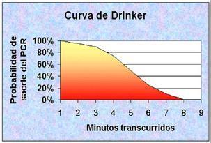 curva.drinker.socorrismo