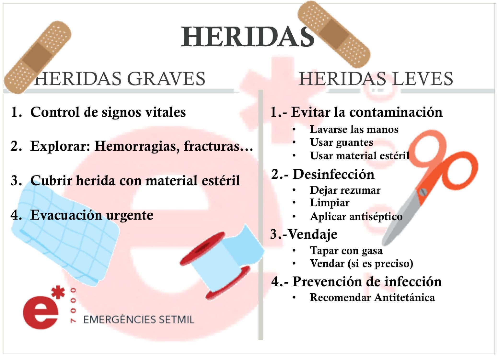 Resultado de imagen para curacion de heridas infografia