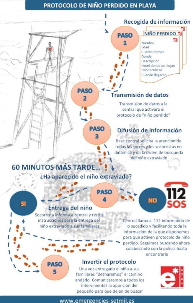 infografia.protocolo.niño.perdido.socorrismo