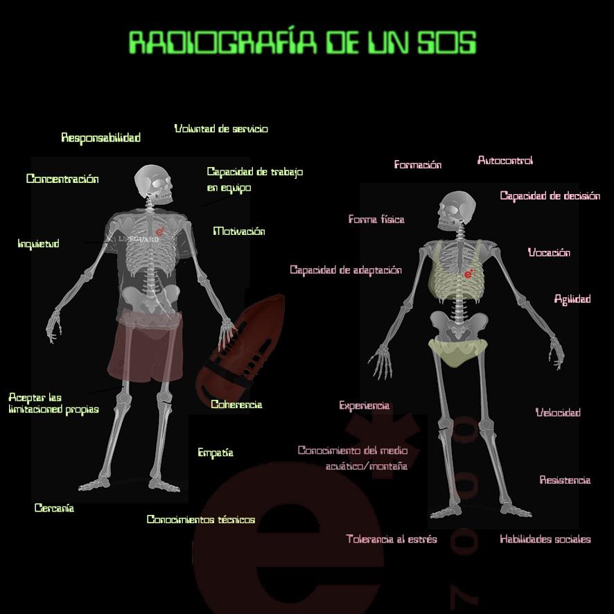 Radiografía de un socorrista