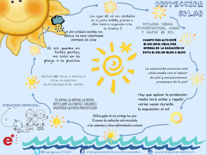 socorrismo.proteccion.solar