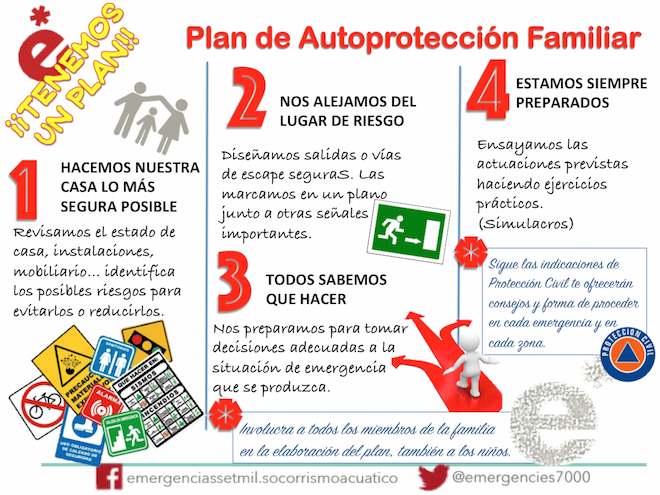 plan.de.autoproteccion.familiar.infografia